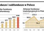 W funduszach inwestycyjnych opłaty szybko się nie zmniejszą