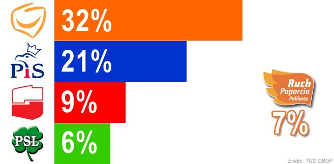 Wybory 2011: Trwa bój o trzecie miejsce - SLD znów wyprzedza w sondażach Ruch Palikota