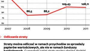 Rozliczenie przychodów z kapitałów pieniężnych