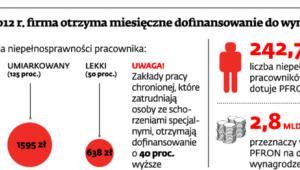 Od stycznia 2012r. firma otrzyma miesięczne dofinansowanie do wynagrodzenia