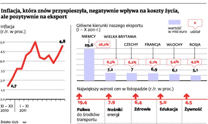 Inflacja, która znów przyspieszyła, negatywnie wpływa na koszty życia, ale pozytywnie na eksport