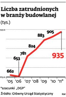 Liczba zatrudnionych w branży budowlanej