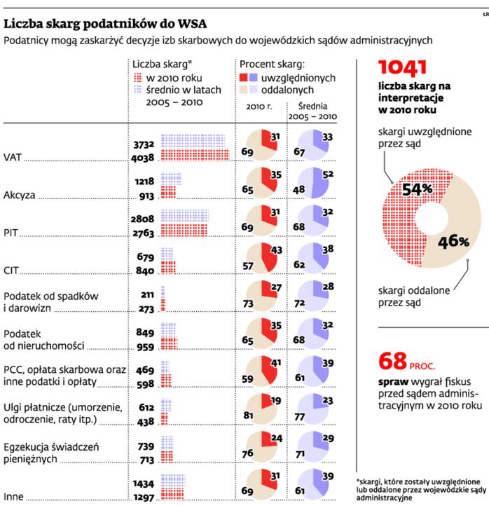 Liczba skarg podatników do WSA
