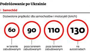 Podróżowanie po Ukrainie