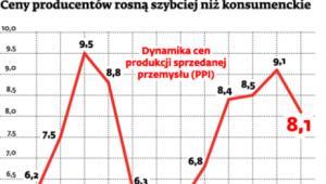 Ceny producentów rosną szybciej niż konsumenckie