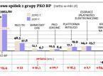 Rekordowy zysk największego polskiego banku. PKO BP zarobił aż 3,8 mld zł