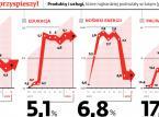 Inflacja: Oberwaliśmy po kieszeni. Ale teraz ma być już lepiej