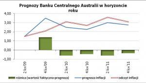 Prognozy Banku Centralnego Australii w horyzoncie roku Źródło: Bank Centralny Australii, obliczenia własne