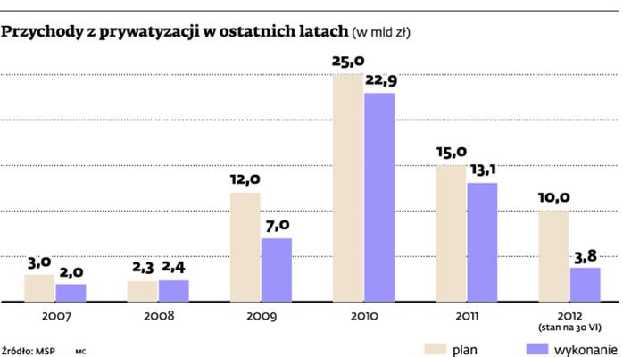 Przychody z prywatyzacji w ostatnich latach