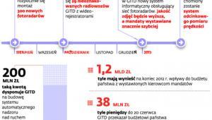 Etapy budowy automatycznego systemu nadzoru nad ruchem