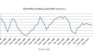 Dynamika polskiej gospodarki (w proc.)