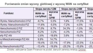 Porównanie zmian wyceny giełdowej z wyceną WAN na certyfikat